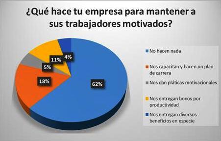 68 De Los Mexicanos Siente Desmotivación Laboral